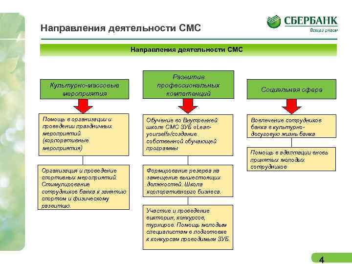 Направления деятельности СМС Культурно-массовые мероприятия Развитие профессиональных компетенций Помощь в организации и проведении праздничных