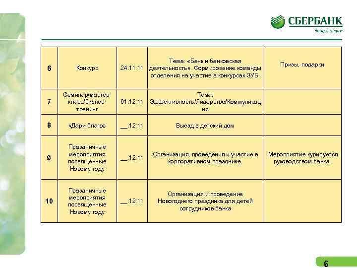 6 Конкурс Тема: «Банк и банковская 24. 11 деятельность» . Формирование команды отделения на