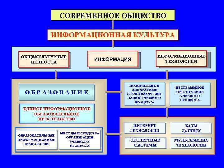 СОВРЕМЕННОЕ ОБЩЕСТВО ИНФОРМАЦИОННАЯ КУЛЬТУРА ОБЩЕКУЛЬТУРНЫЕ ЦЕННОСТИ ИНФОРМАЦИЯ ОБРАЗОВАНИЕ ИНФОРМАЦИОННЫЕ ТЕХНОЛОГИИ ТЕХНИЧЕСКИЕ И АППАРАТНЫЕ СРЕДСТВА