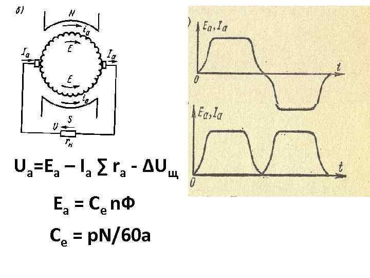 Ua=Ea – Iа ∑ rа - ∆Uщ Еа = Се n. Ф Се =