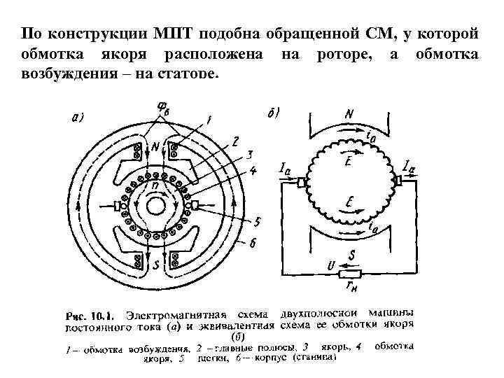 По конструкции МПТ подобна обращенной СМ, у которой обмотка якоря расположена на роторе, а