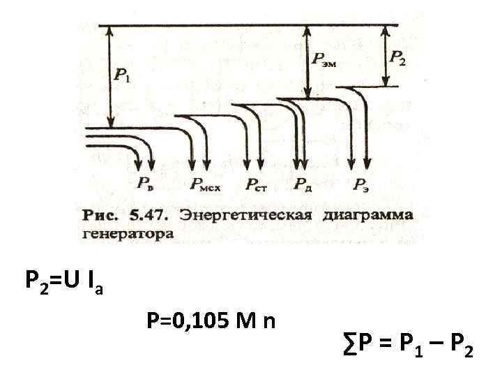 P 2=U Ia P=0, 105 M n ∑P = P 1 – P 2