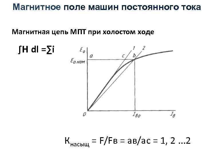 Магнитное поле машин постоянного тока Магнитная цепь МПТ при холостом ходе ∫Н dl =∑i