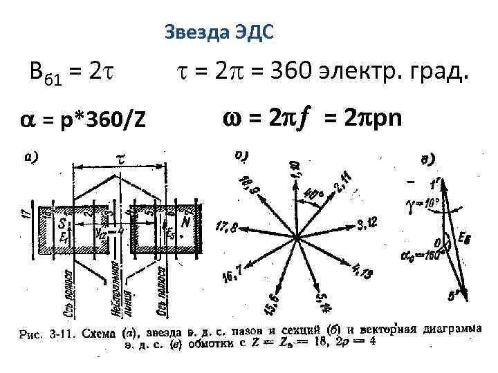Звезда ЭДС Вб 1 = 2 = р*360/Z = 2 = 360 электр. град.