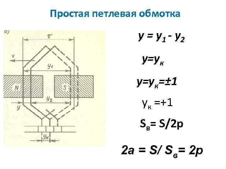 Простая петлевая обмотка y = y 1 - y 2 y=yк=± 1 yк =+1