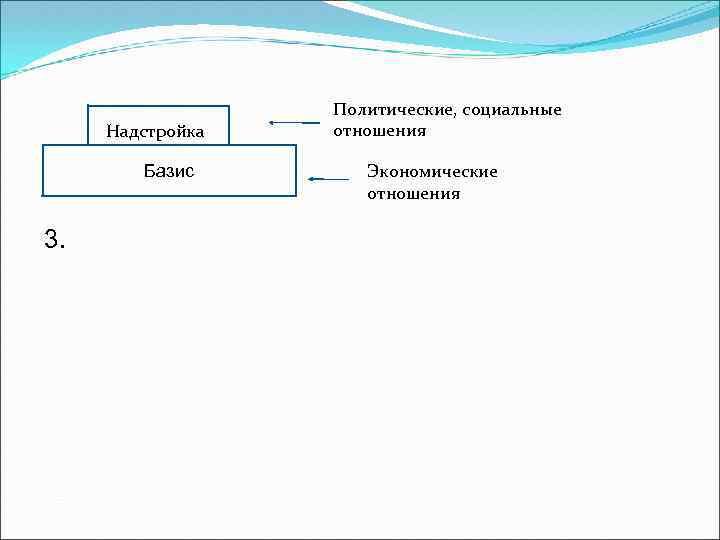 Надстройка Базис 3. Политические, социальные отношения Экономические отношения