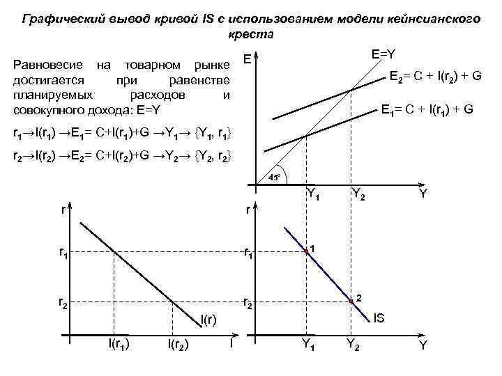 Графический вывод кривой IS с использованием модели кейнсианского креста Равновесие на товарном рынке достигается