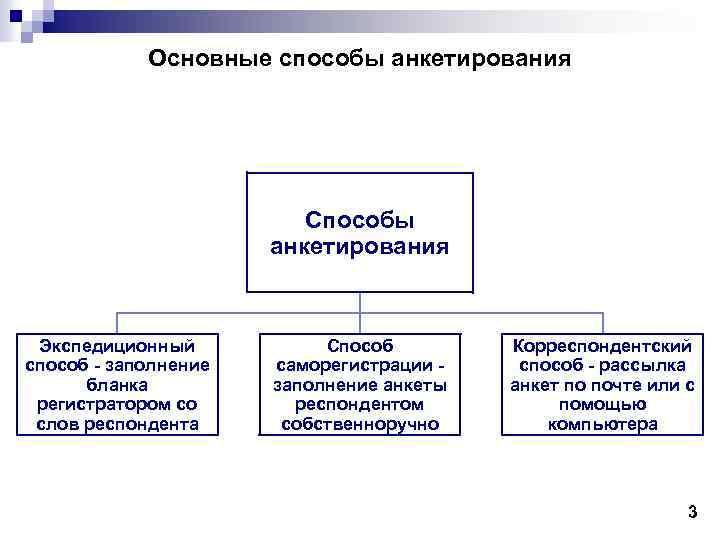 Основные способы анкетирования Способы анкетирования Экспедиционный способ - заполнение бланка регистратором со слов респондента