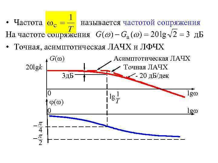 • Частота называется частотой сопряжения На частоте сопряжения д. Б • Точная, асимптотическая