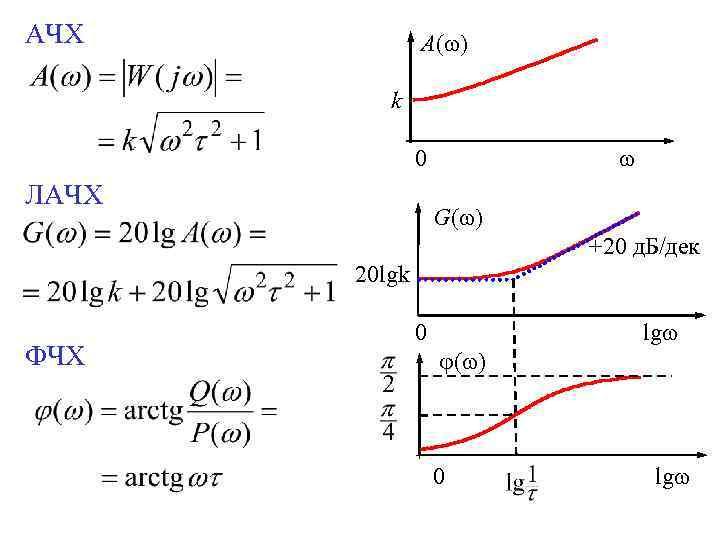 АЧХ A( ) k 0 ЛАЧХ G( ) +20 д. Б/дек 20 lgk. ФЧХ