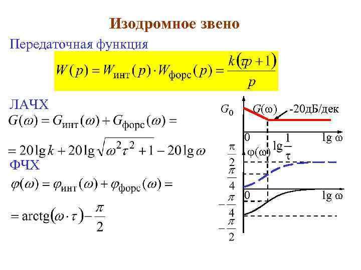Изодромное звено Передаточная функция ЛАЧХ ФЧХ G 0 G( ) -20 д. Б/дек 0