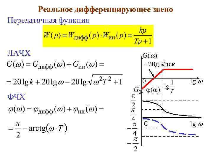 Реальное дифференцирующее звено Передаточная функция ЛАЧХ G( ) +20 д. Б/дек 0 ФЧХ lg