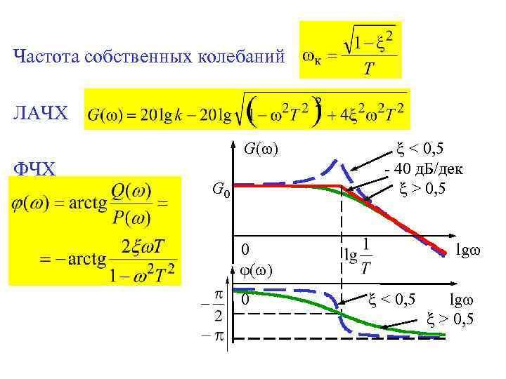 Частота собственных колебаний ЛАЧХ G( ) ФЧХ G 0 < 0, 5 - 40