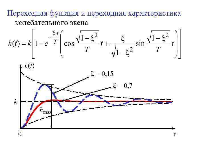 Переходная функция и переходная характеристика колебательного звена h(t) = 0, 15 = 0, 7