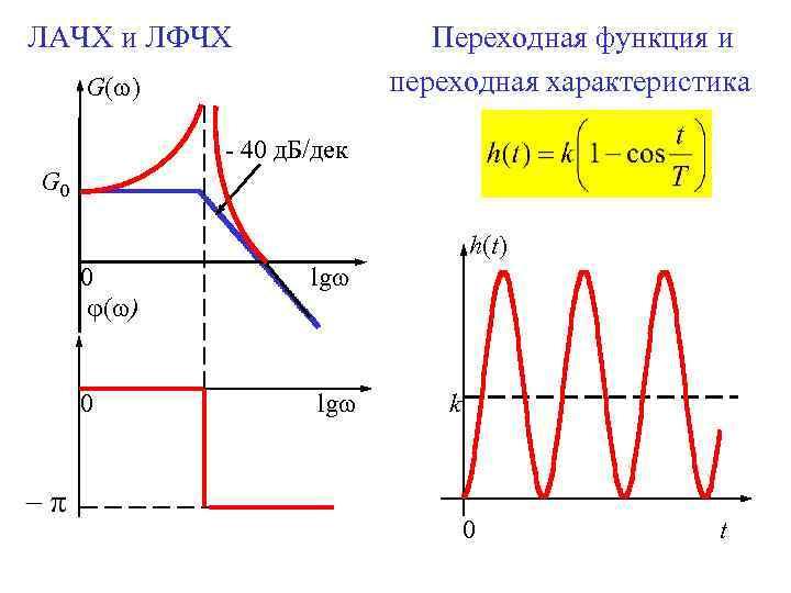 ЛАЧХ и ЛФЧХ Переходная функция и переходная характеристика G( ) - 40 д. Б/дек