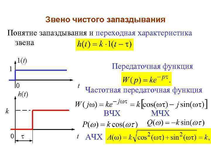 Звено чистого запаздывания Понятие запаздывания и переходная характеристика звена 1(t) Передаточная функция 1 0