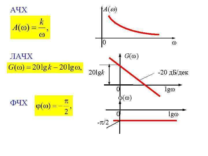 АЧХ A( ) 0 ЛАЧХ G( ) 20 lgk -20 д. Б/дек 0 (