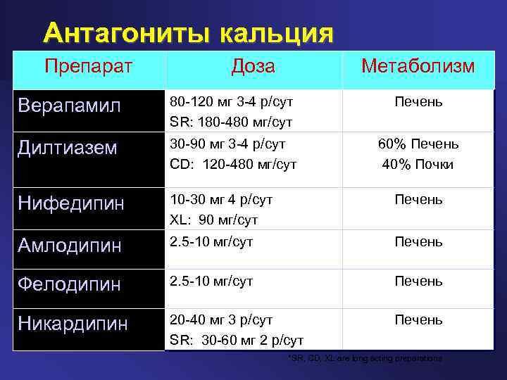 Блокаторы кальциевых каналов. Список препаратов последнего ...