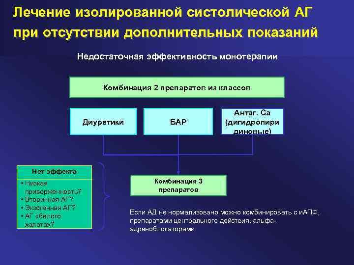 Блокаторы кальциевых каналов: список препаратов, действие ...