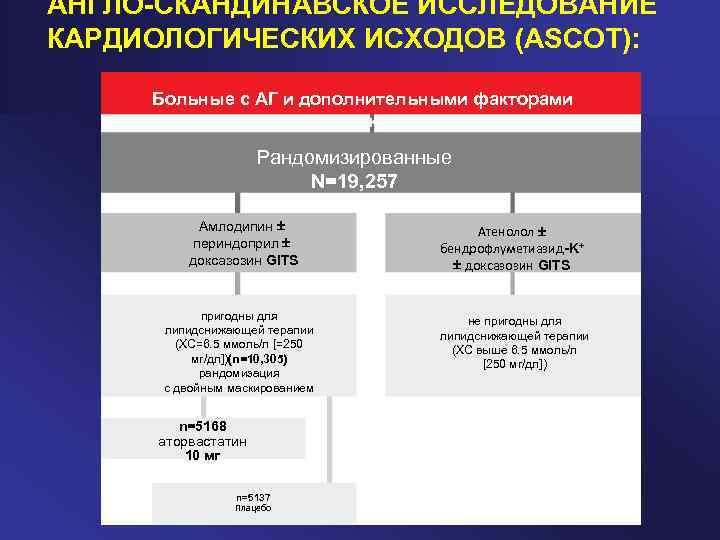 Блокаторы кальциевых каналов: список препаратов, механизм ...