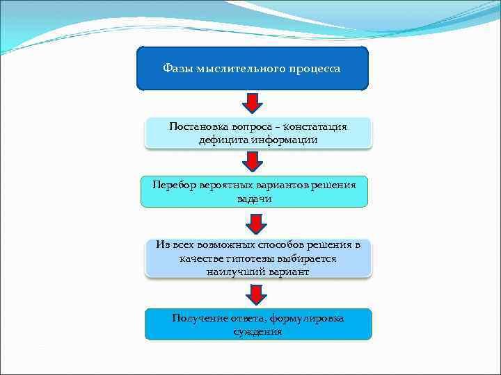 Фазы мыслительного процесса Постановка вопроса – констатация дефицита информации Перебор вероятных вариантов решения задачи