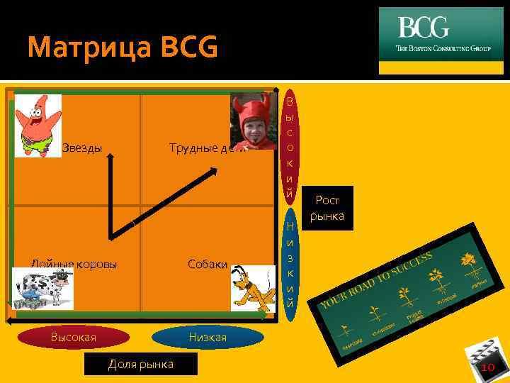 Матрица BCG Звезды Трудные дети Дойные коровы Собаки Высокая В ы с о к