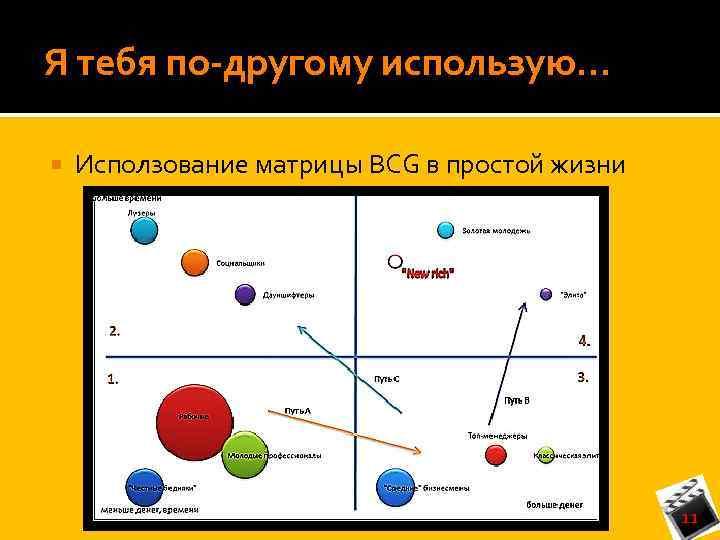 Я тебя по-другому использую… Исползование матрицы BCG в простой жизни 11