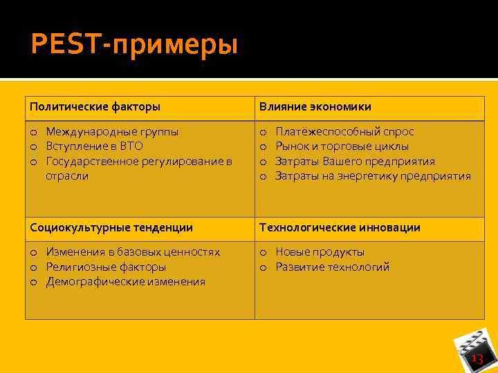 PEST-примеры Политические факторы Влияние экономики o Международные группы o Вступление в ВТО o Государственное