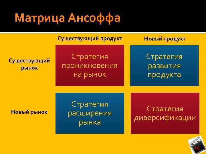 Матрица Ансоффа Существующий продукт Новый продукт Существующий рынок Стратегия проникновения на рынок Стратегия развития