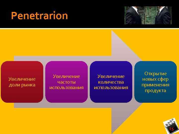 Penetrarion Увеличение доли рынка Увеличение частоты использования Увеличение количества использования Открытие новых сфер применения