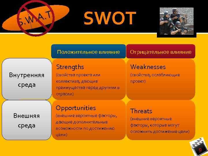 SWOT. T. . W. A S Положительное влияние Внутренняя среда Внешняя среда Отрицательное