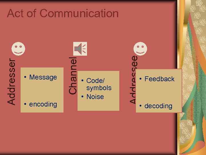 • encoding • Code/ symbols • Noise Addressee • Message Channel Addresser Act