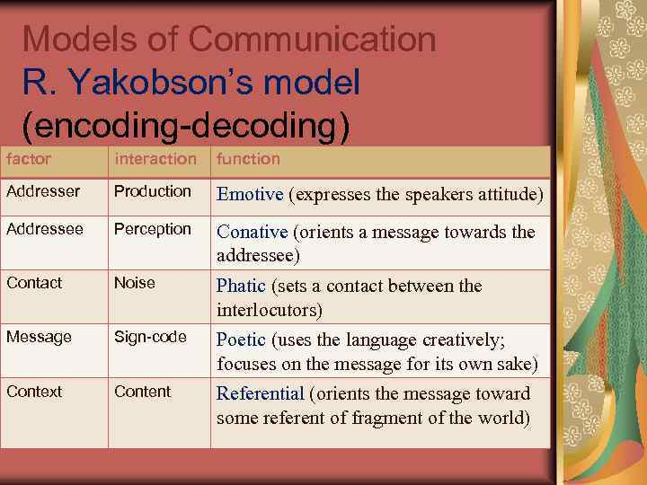 Models of Communication R. Yakobson's model (encoding-decoding) factor interaction function Addresser Production Emotive (expresses
