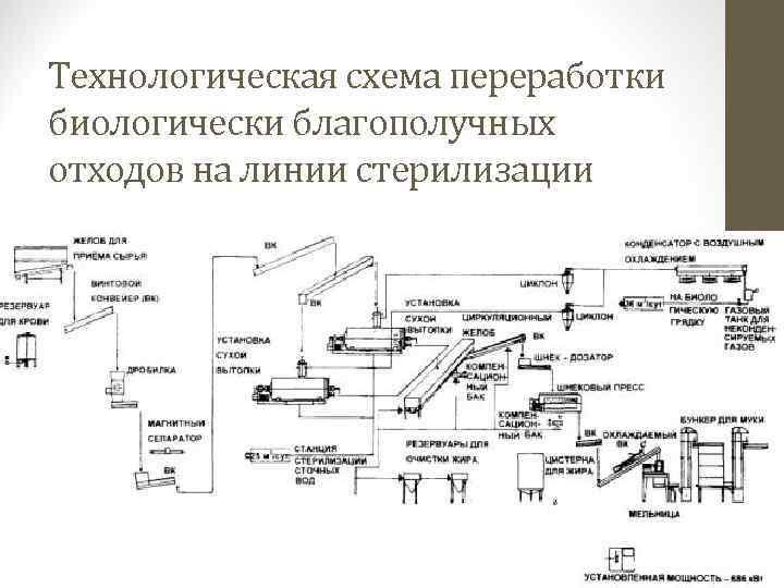 Технологическая схема переработки во