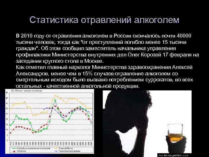 Статистика смерти от алкоголизма в год