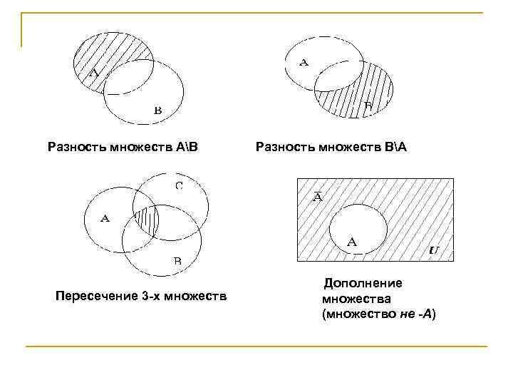 Разность множеств АВ Пересечение 3 -х множеств Разность множеств ВА Дополнение множества (множество не