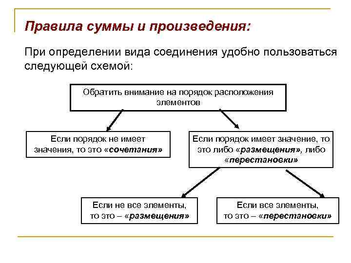 Правила суммы и произведения: При определении вида соединения удобно пользоваться следующей схемой: Обратить внимание
