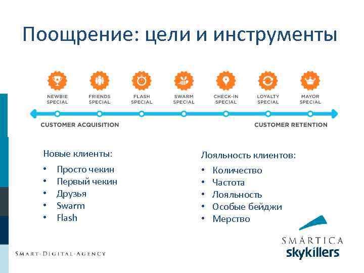 Поощрение: цели и инструменты Новые клиенты: • • • Просто чекин Первый чекин Друзья