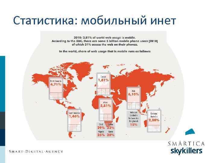 Статистика: мобильный инет