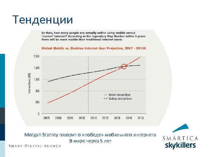 Тенденции Morgan Stanley говорит о «победе» мобильного интернета В мире через 5 лет