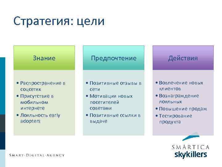 Стратегия: цели Знание • Распространение в соцсетях • Присутствие в мобильном интернете • Лояльность
