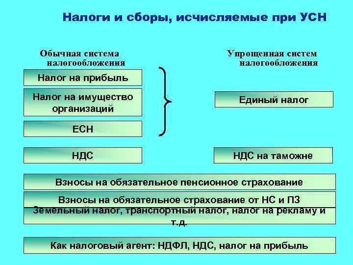 Система налогообложения при фрилансе вакансия в москве удаленная работа на дому