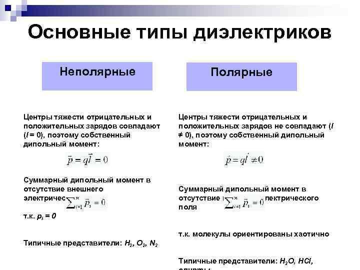 Основные типы диэлектриков Неполярные Центры тяжести отрицательных и положительных зарядов совпадают (l = 0),