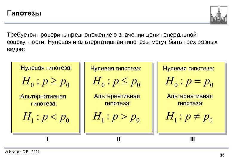 Гипотезы Требуется проверить предположение о значении доли генеральной совокупности. Нулевая и альтернативная гипотезы могут