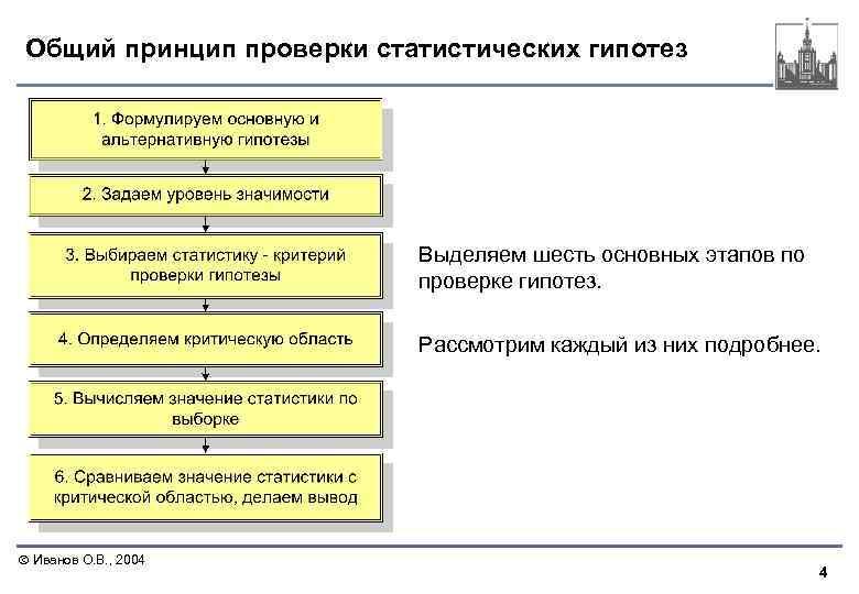 Общий принцип проверки статистических гипотез Выделяем шесть основных этапов по проверке гипотез. Рассмотрим каждый