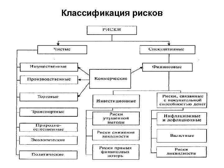Классификация рисков картинка