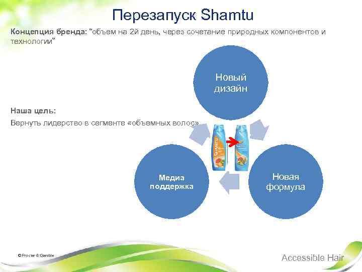 """Перезапуск Shamtu Концепция бренда: """"объем на 2 й день, через сочетание природных компонентов"""