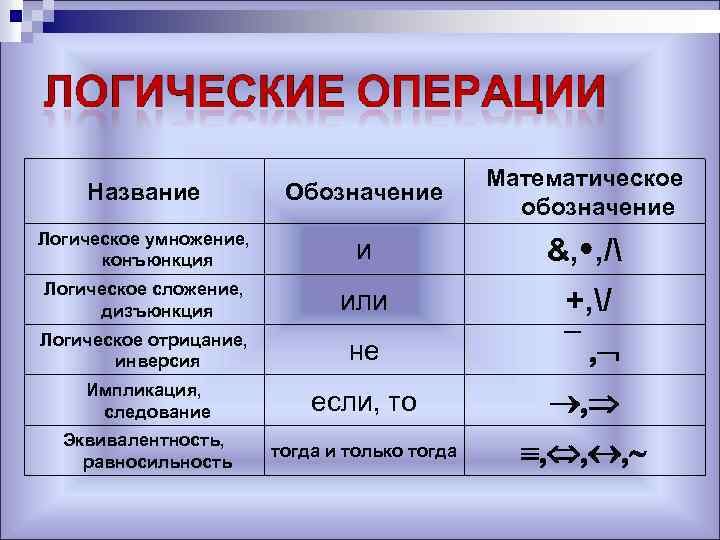 Название Обозначение Математическое обозначение Логическое умножение, конъюнкция и &, , / Логическое сложение, дизъюнкция