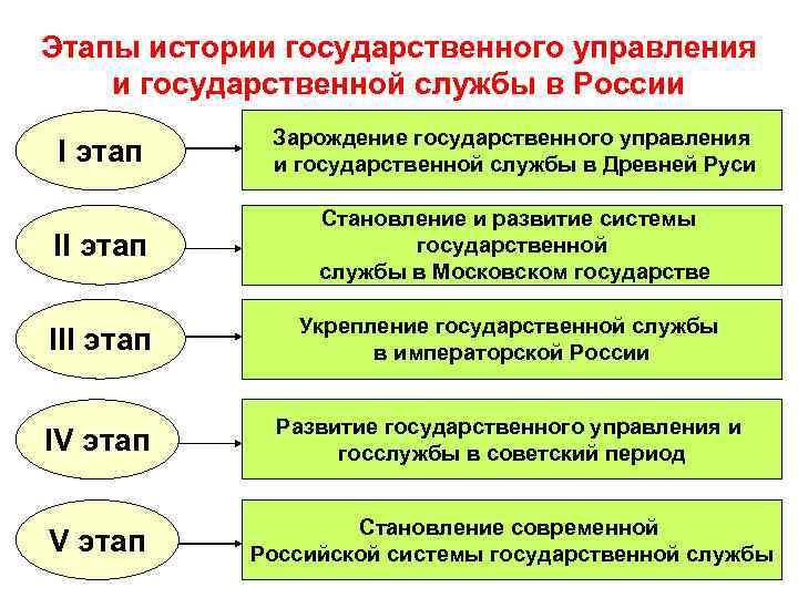 Этапы истории государственного управления и государственной службы в России I этап Зарождение государственного управления