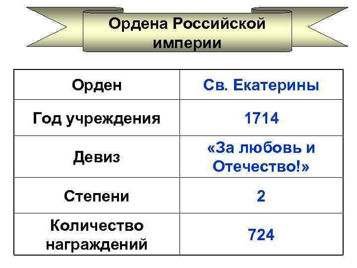 Ордена Российской империи Орден Св. Екатерины Год учреждения 1714 Девиз «За любовь и Отечество!»